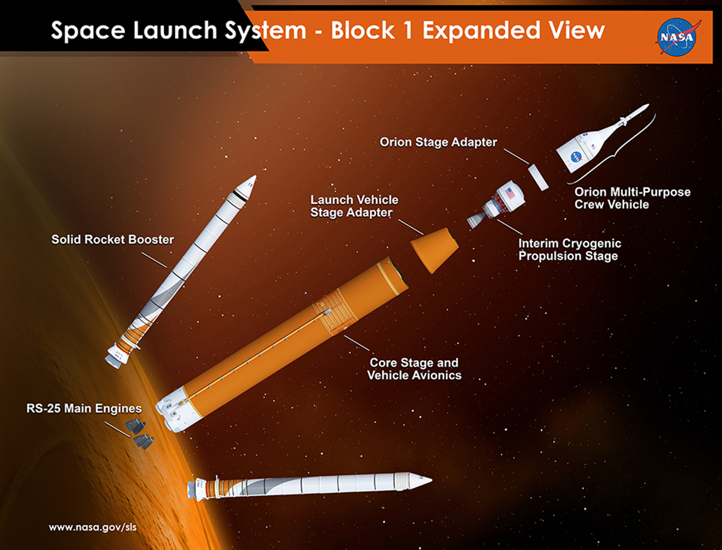 sls_block_1_expanded_view_orion.jpg