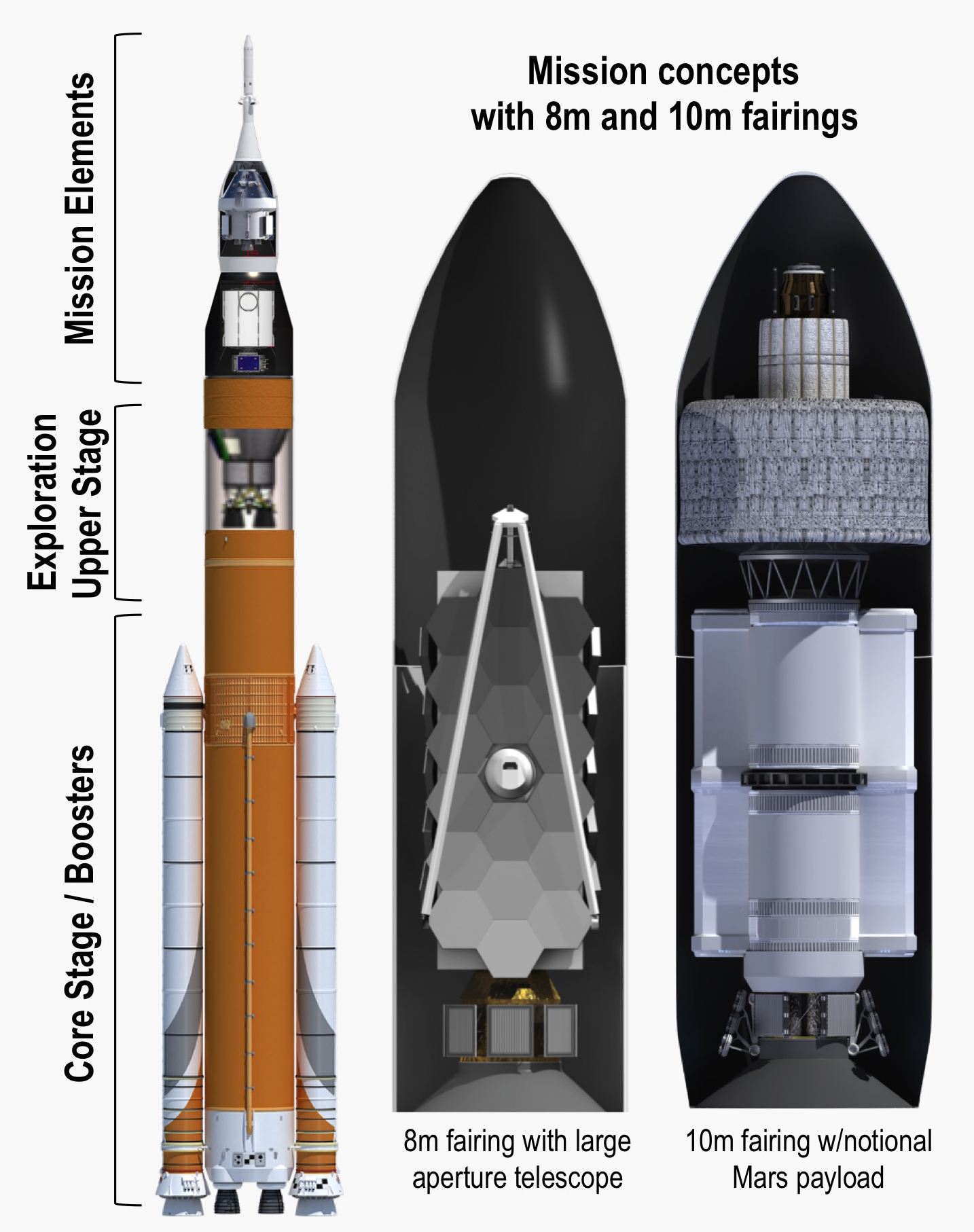 Na nasa new space shuttle design - Sls Block 1b Mission Concepts