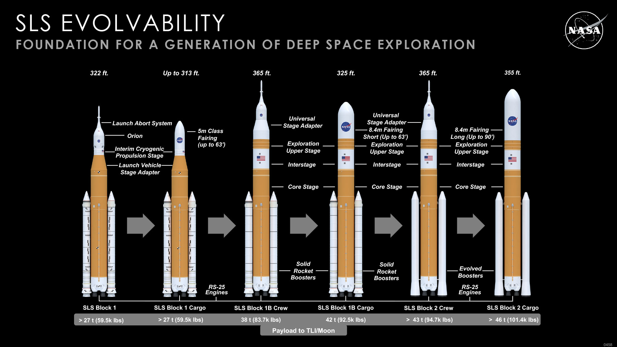 The first version of SLS is block 1, future upgrades were intended to increase its capabilities.