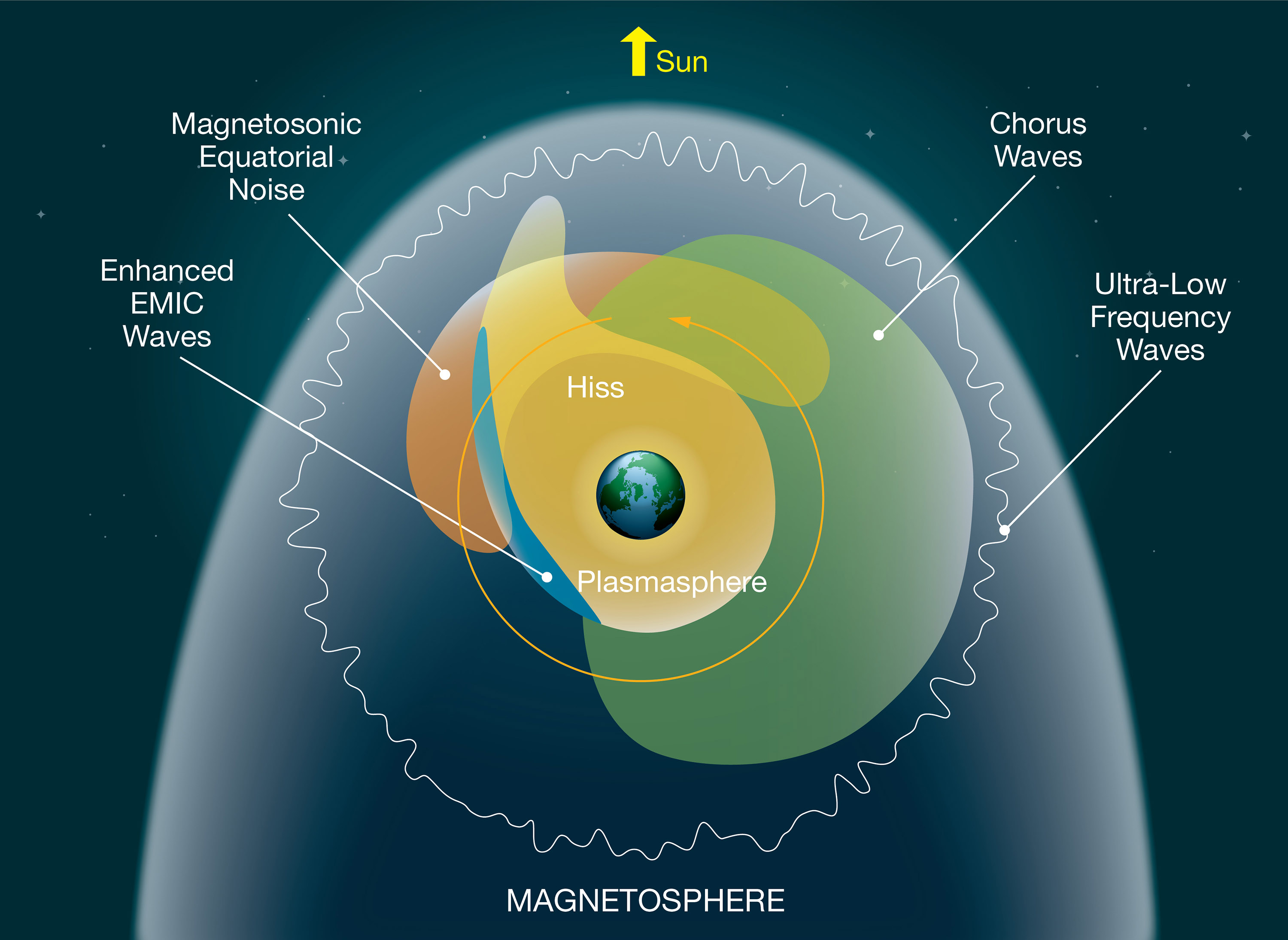 illustration of near-earth space with plasma wave regions depicted