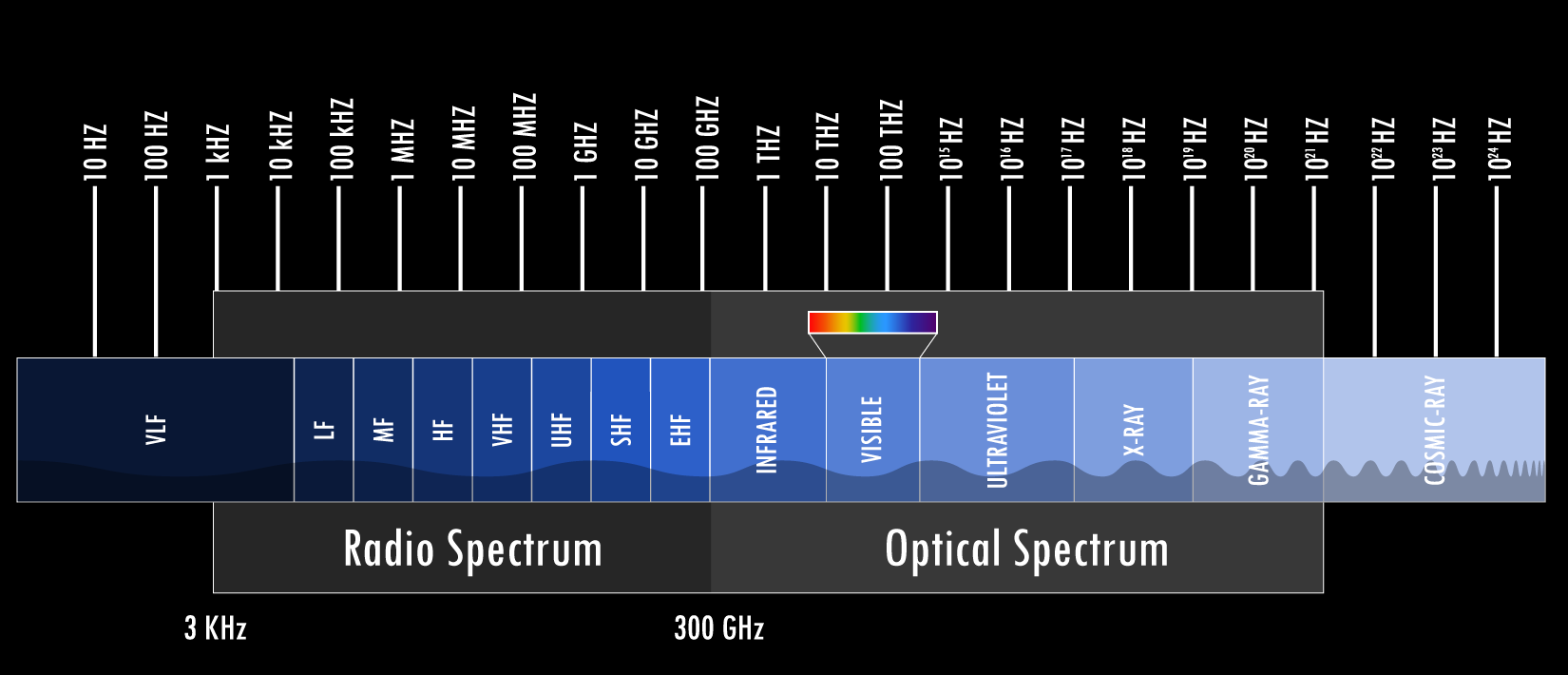 What are the spectrum band designators and bandwidths? | NASA