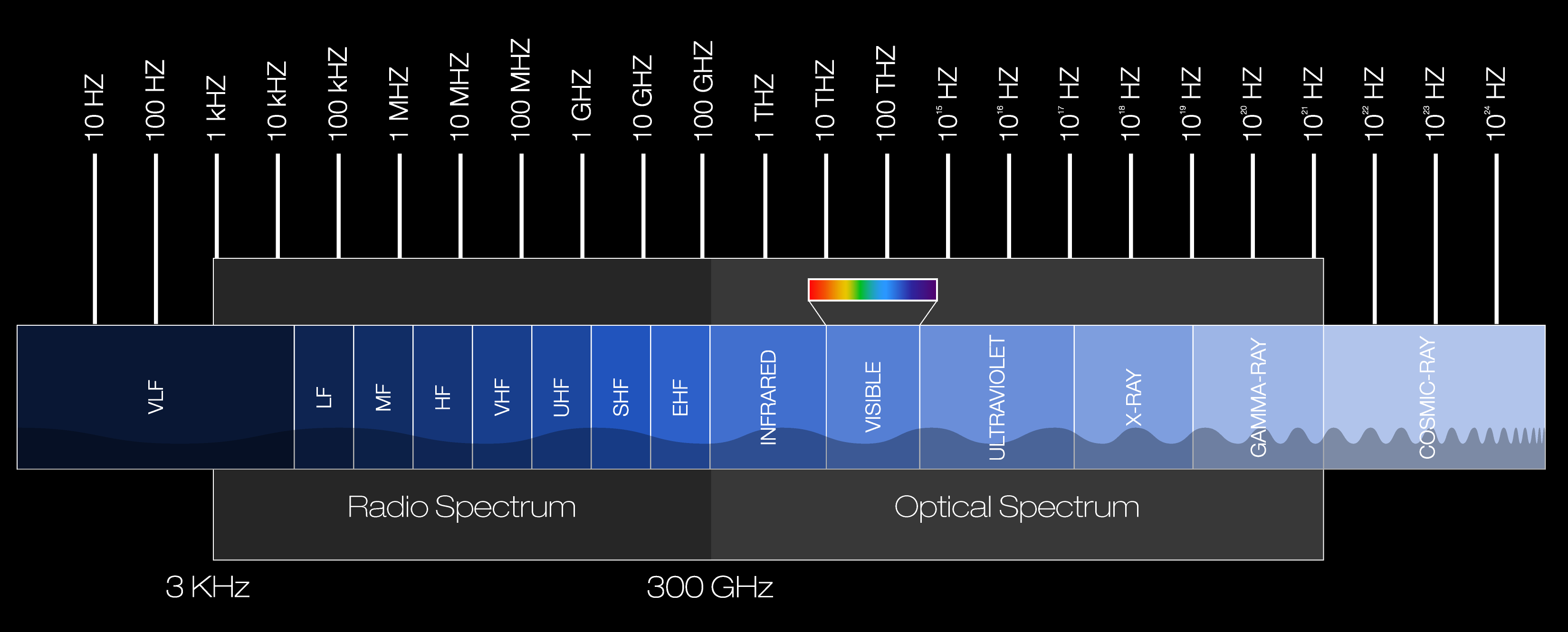 What Are The Spectrum Band Designators And Bandwidths