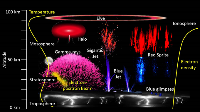 Upper atmosphere image showing different electric discharges as red sprites, blue jets, and gigantic jets.