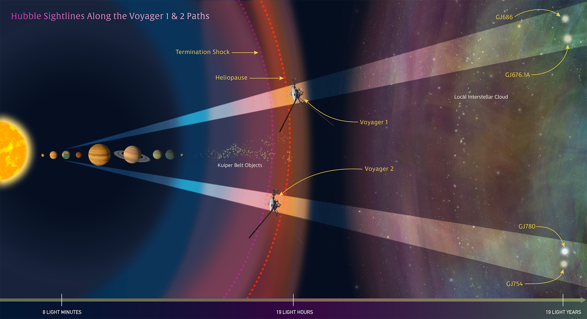 Hubble Provides Interstellar Road Map For Voyagers Galactic Trek NASA - Solar location map