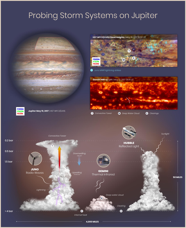 Mraky v atmosféře Jupitera