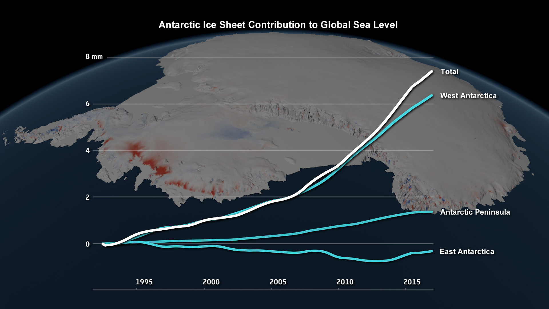 Antarctic ice sheet contributions to SLR