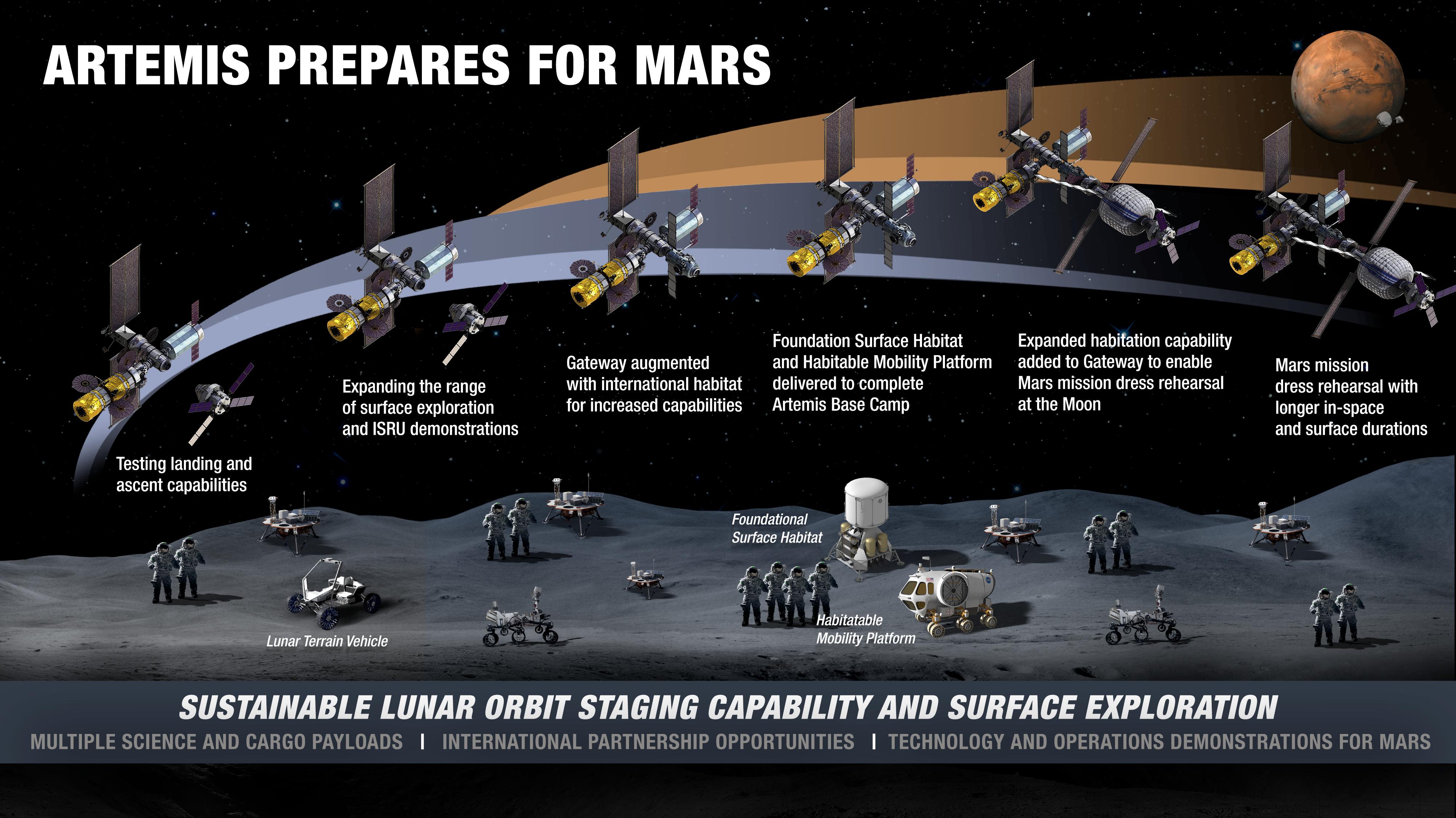 La NASA describe el concepto de sostenibilidad de la superficie lunar.
