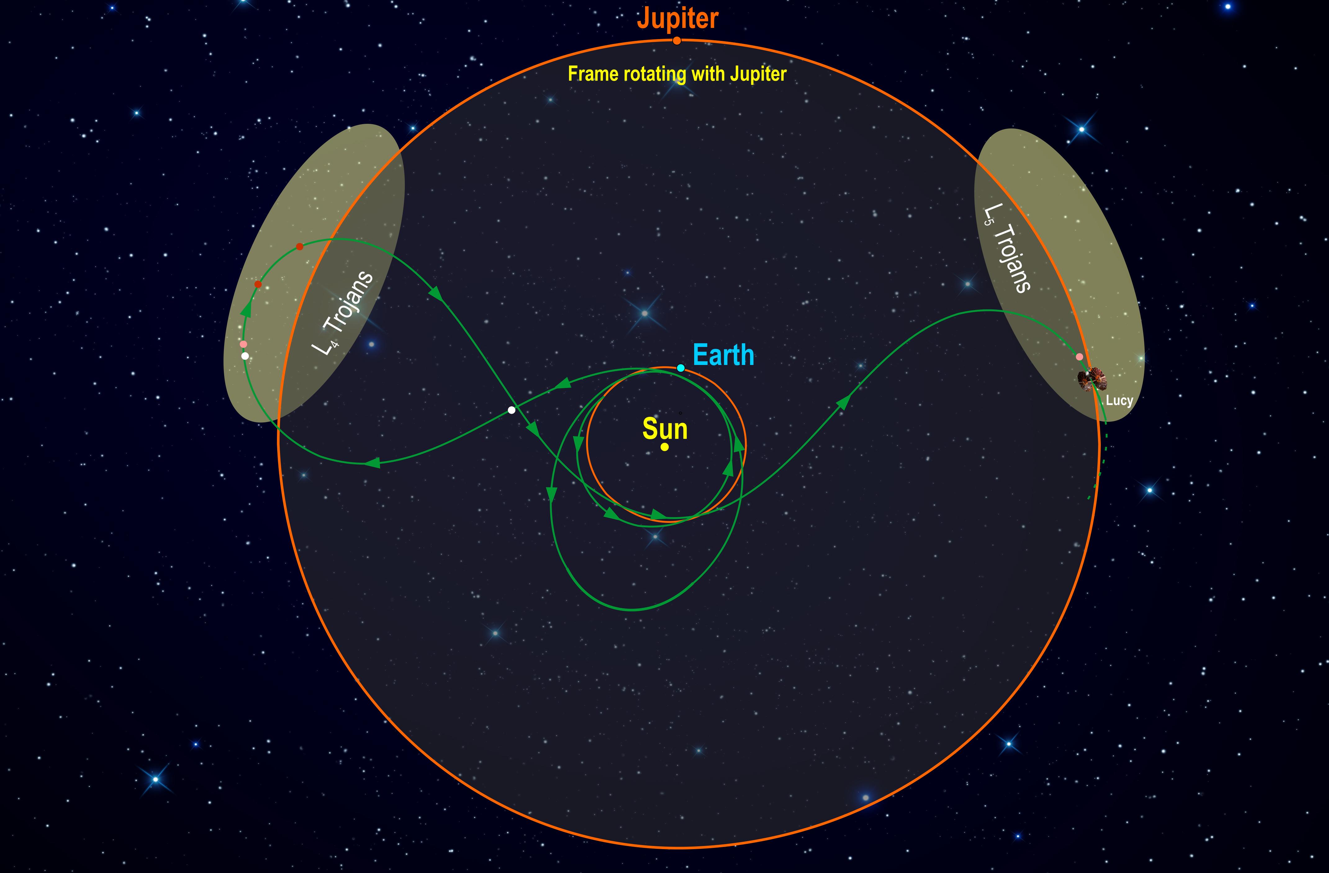 Lucy mission orbital path