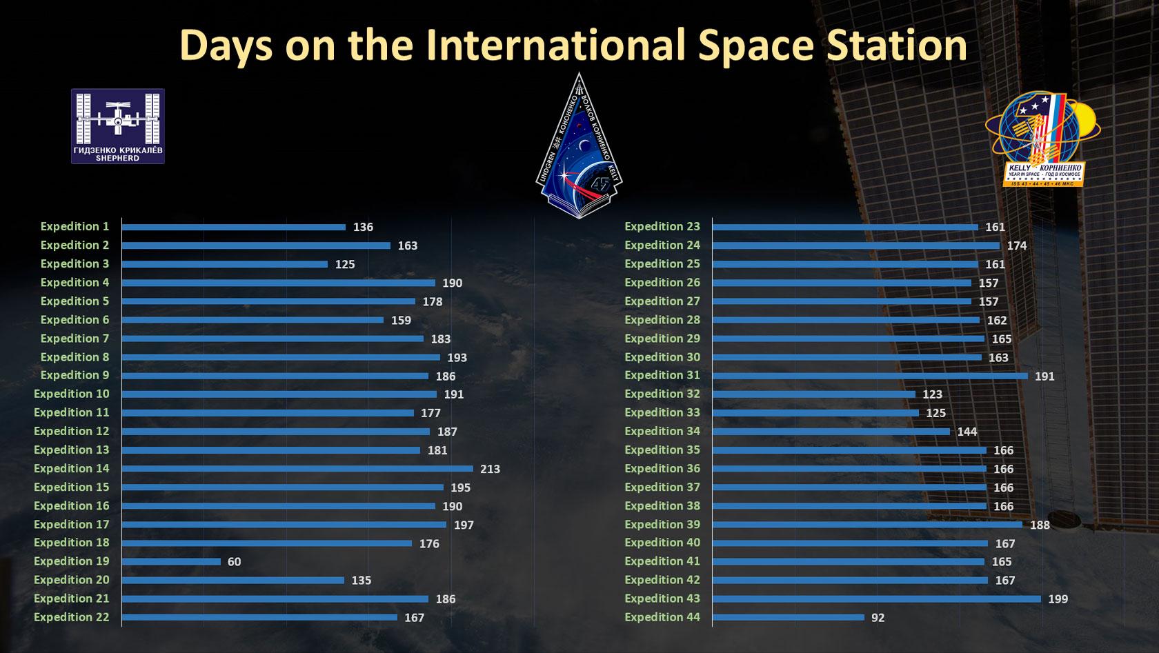 nasa international space station information - photo #32