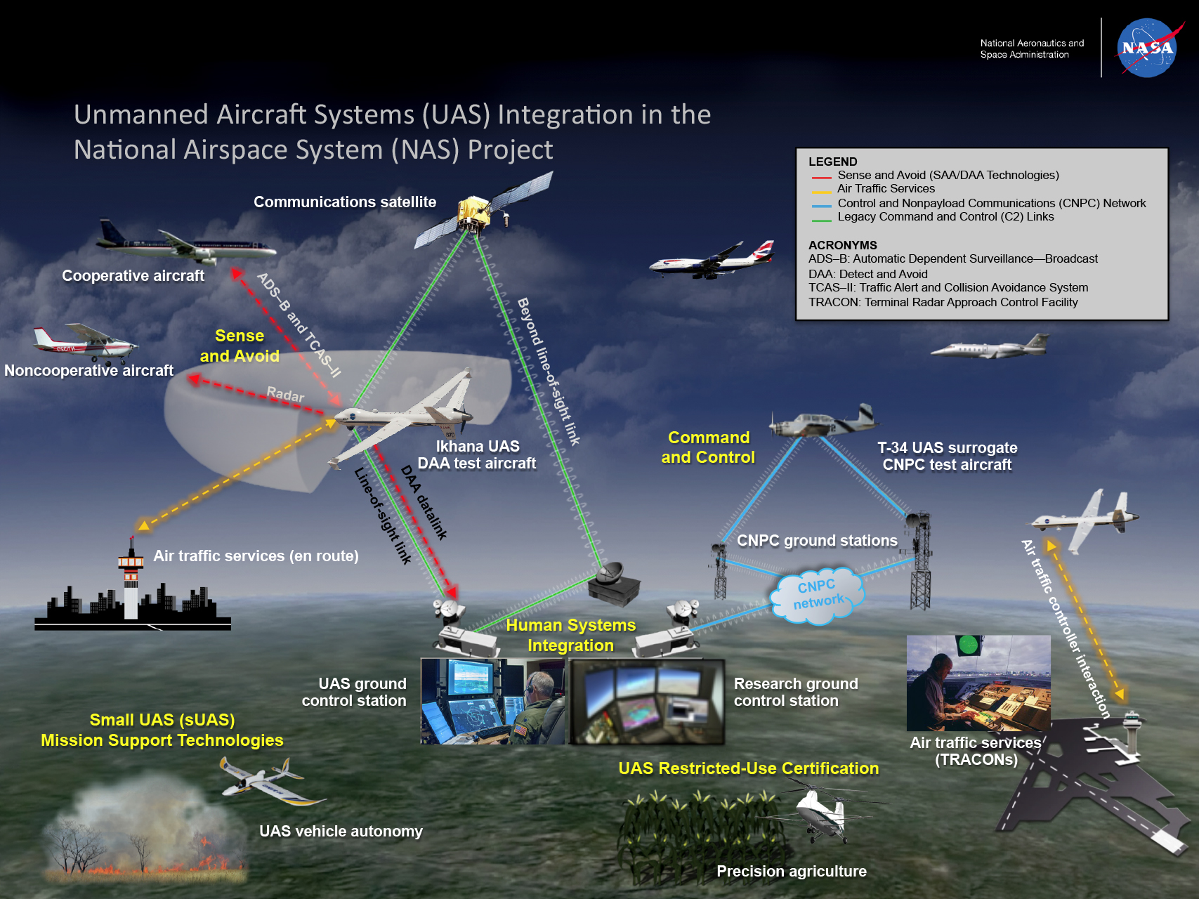 Uas integration in the nas about us nasa graphic displaying the unmanned aircraft systems uas integration in the national airspace systems publicscrutiny Choice Image