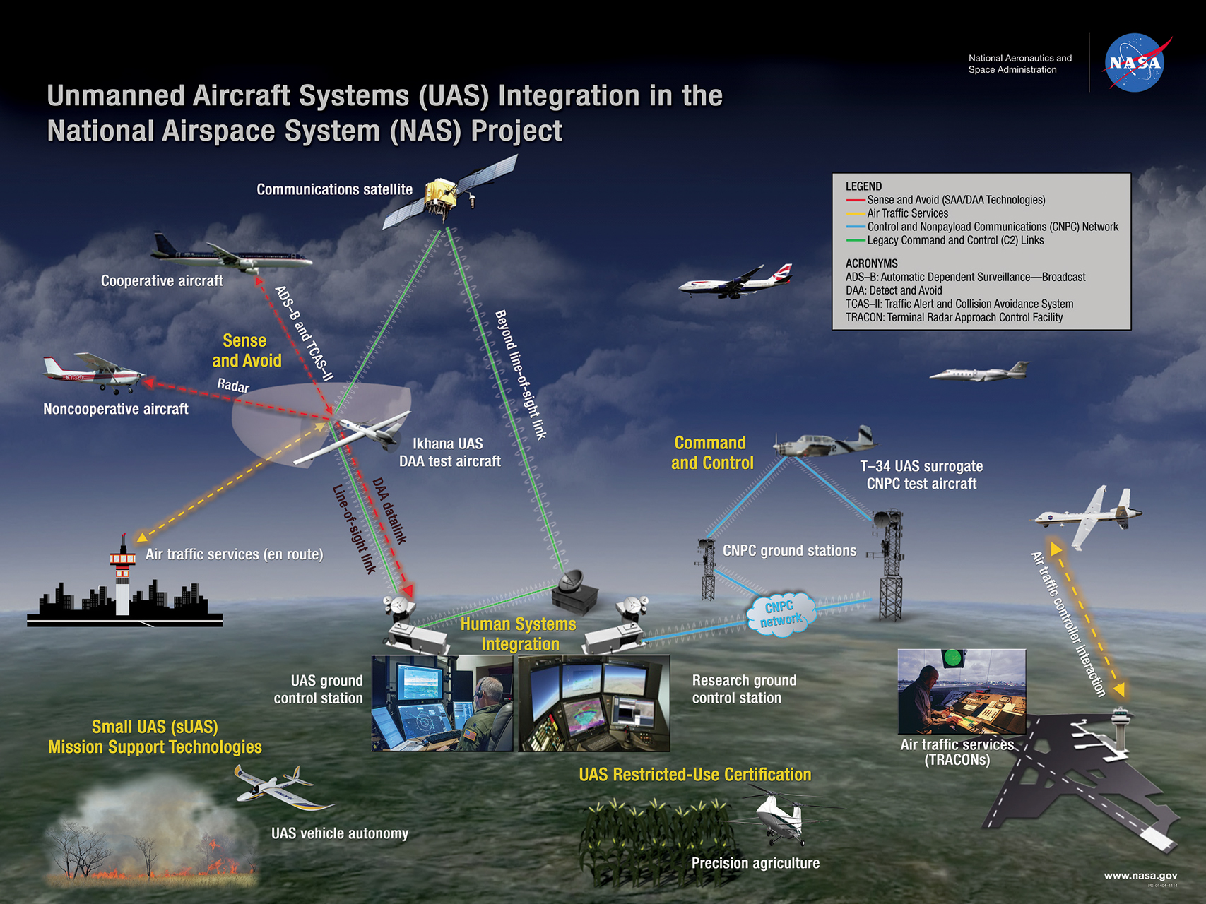 Nasa armstrong fact sheet unmanned aircraft systems for Small room 9 paging ground control
