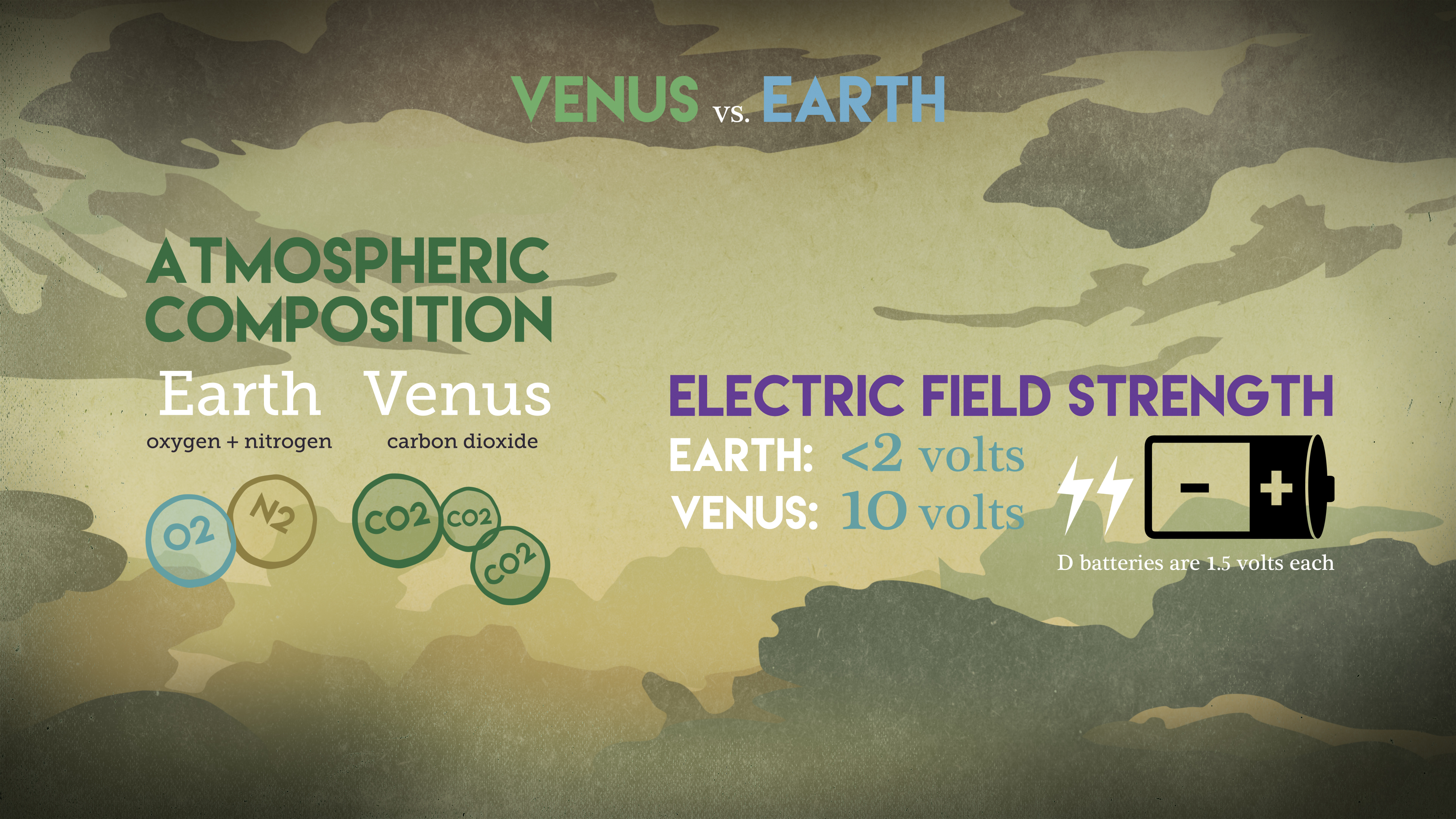 Electric design turns 22 - This Graphic Compares The Atmospheric Composition And Electric Field Strength On Earth And Venus