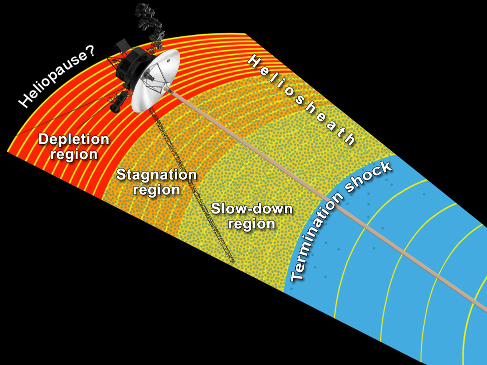 The Science Age - Voyager 1 enters heliosheath depletion ...
