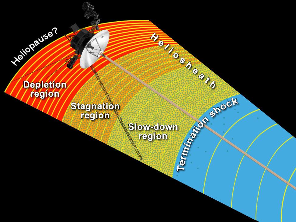 Voyager 1 at the Final Frontier | NASA